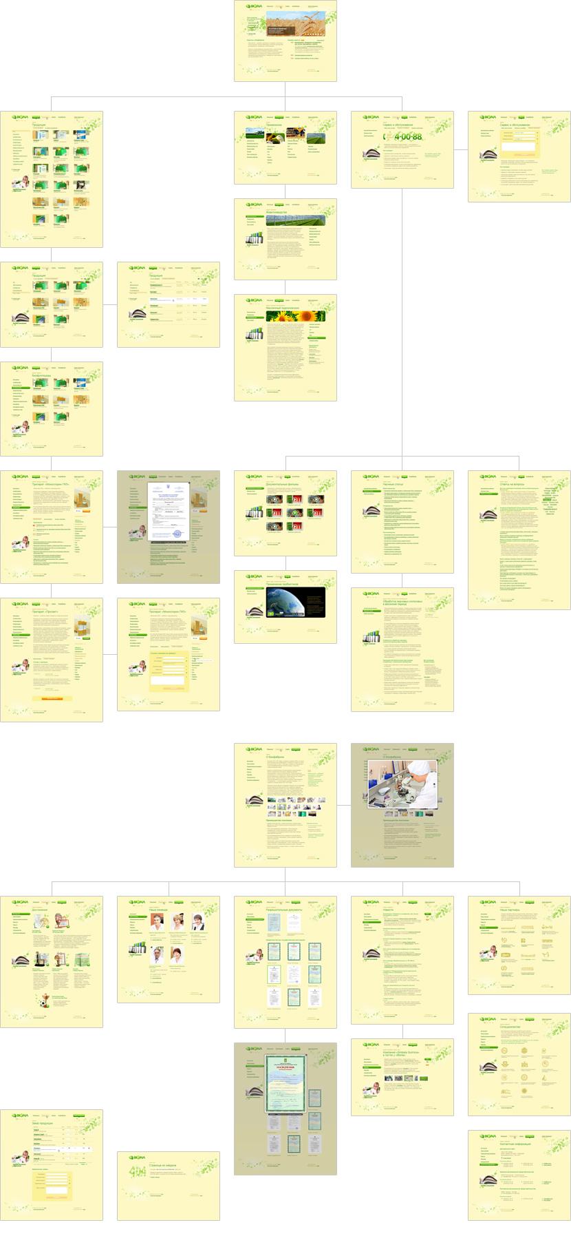 Cайт биофабрики «Biona», шаблоны