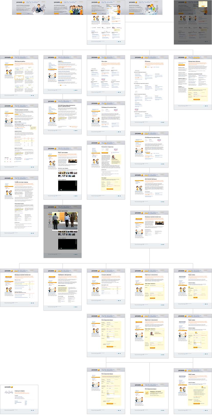 Cайт компании «УниWeb», шаблоны