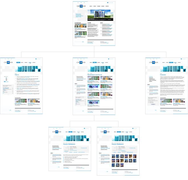 Основные шаблоны сайта